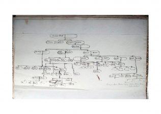 Longuet Higgins Outline Family Tree